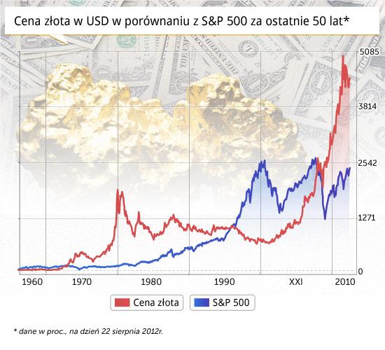 Banki centralne przechodzą na złoto