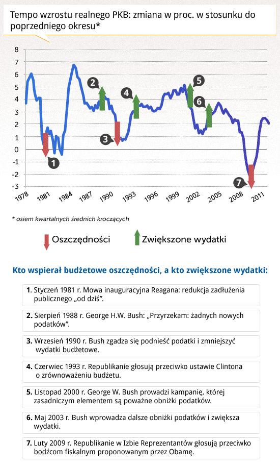 Tempo-wzrostu-rzeczywistego-PKB