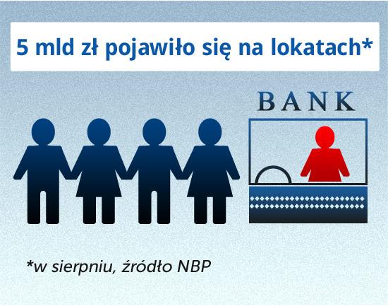 Klienci dali się przekonać i znów więcej odkładają w bankach