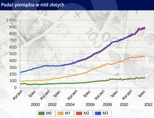 Luźna polityka monetarna grozi inflacją, ale inflacji nie widać