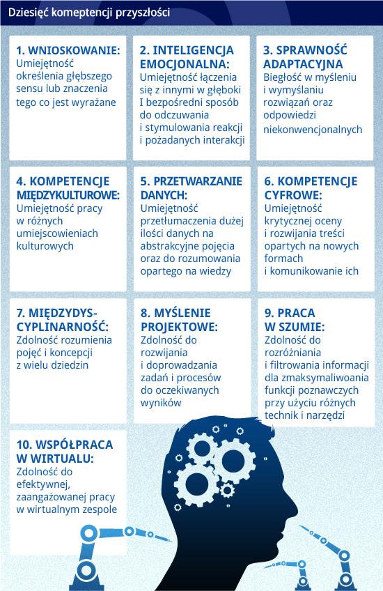 Dziesięć-komeptencji-przyszłości ((Obserwatorfinansowy.pl/opr.graf. D.Gąszczyk)