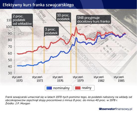 Efektywny-kurs-franka-szwajcarskiego CC BY-NC-SA by somewheregladlybeyond