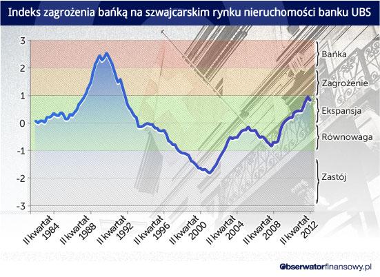 Indeks-zagrożenia-bańką-na-szwajcarskim-rynku-nieruchomości-banku-UBS CC BY by malias