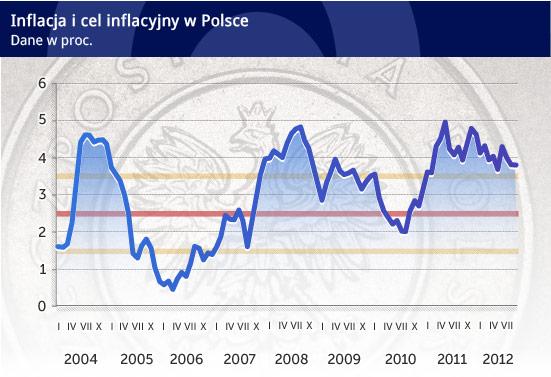 Do widzenia inflacjo, nareszcie