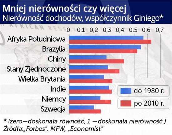 (oprac.graf. DG/ CC BY-SA warrenski)