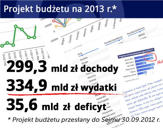 Rząd nie planuje budżetu oszczędności