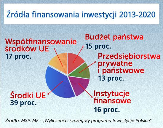 Inwestycje Polskie, to nowy wehikuł na starych drogach