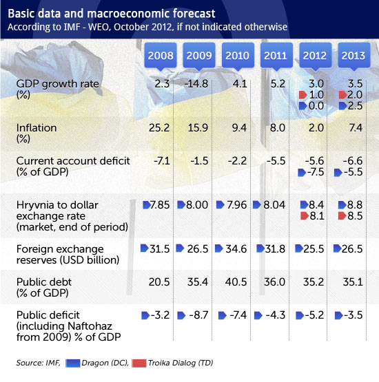 Basic-data-and-macroeconomic-forecast