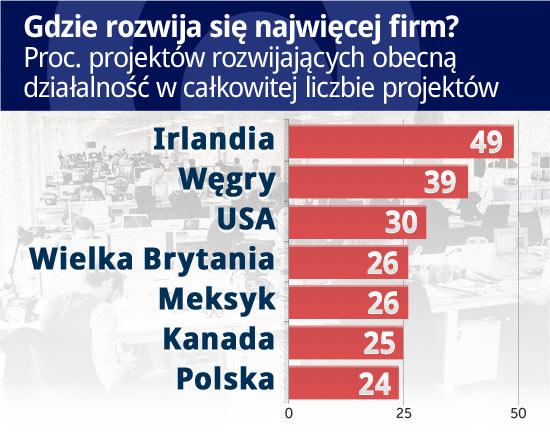 Węgrzy pobili Polskę w inwestycjach zagranicznych