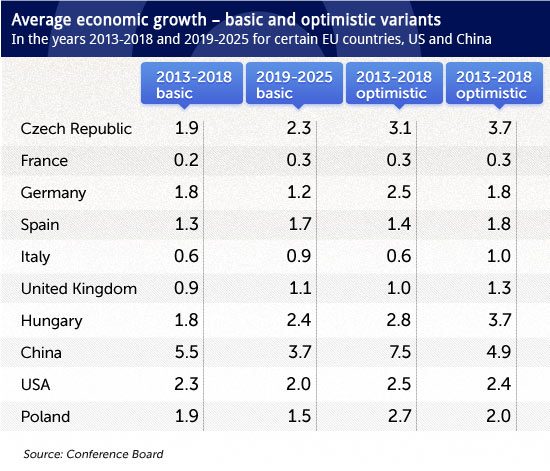 Average-economic-growth-–-basic-and-optimistic-variants