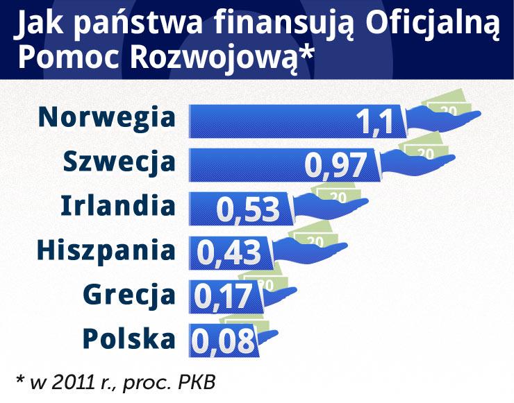 Polska coraz bardziej zamożna, ale pomaga niechętnie