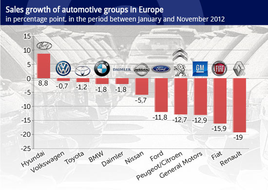 Sales-growth-of-automotive-groups-in-Europe