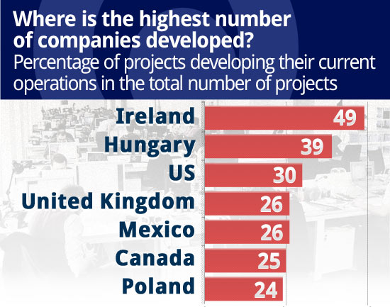 Hungary beats Poland in terms of foreign investments