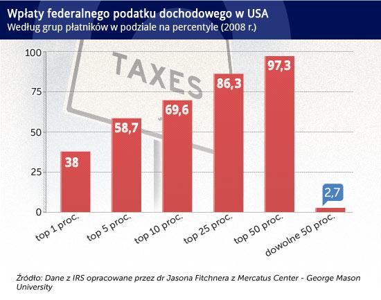Wpłaty-federalnego-podatku-dochodowego-w-USA CC BY-SA by 401(K) 2012