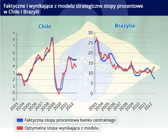 Faktyczne-i-wynikające-z-modelu-strategiczne-stopy-procentowe--w-Chile-i-Brazyli CC BY by gaby_bra