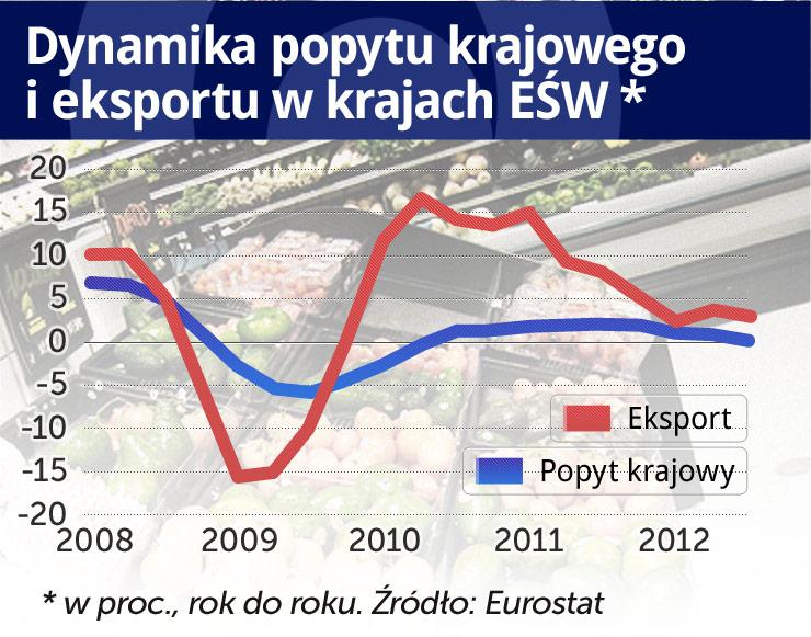 Już w kolejnym roku w naszym regionie Europy będzie lepiej