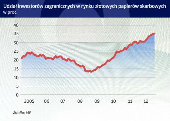 Globalny kapitał pod większym nadzorem