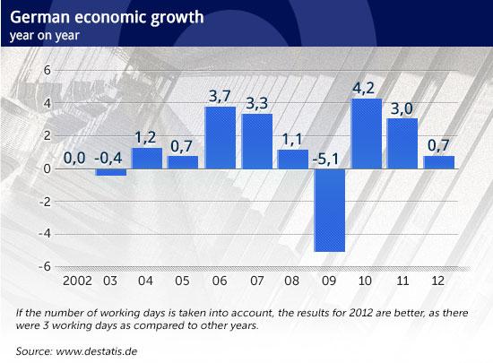 German-economic-growth CC by UggBoy♥UggGirl PHOTO WORLD TRAVEL .jpg