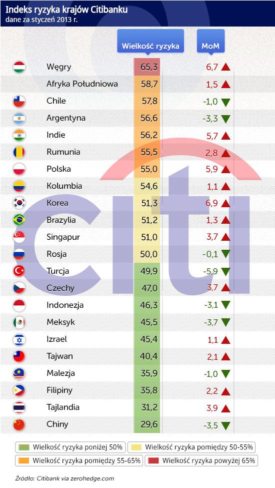 Indeks-ryzyka-krajów-Citibanku