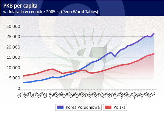 https://www.obserwatorfinansowy.pl/wp-content/uploads/2013/02/PKB-per-capita1.jpg