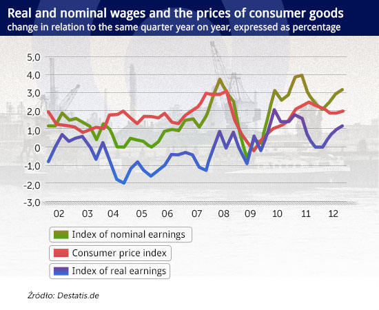 Real-and-nominal-wages-and-the-prices-of-consumer-goods CC BY-NC by bill barber