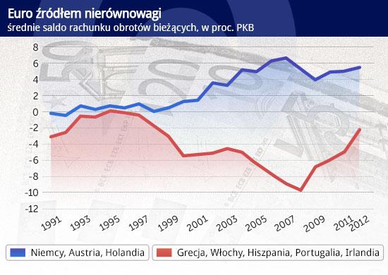 Euro-źródłem-nierównowagi CC by Images_of_Money