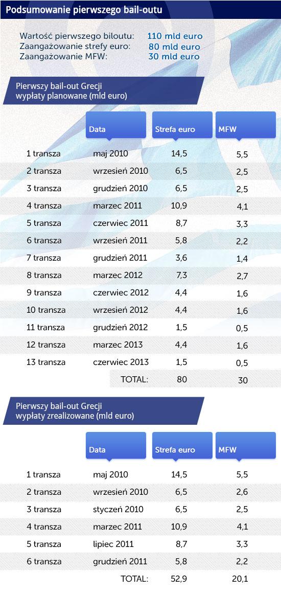 Infografika: CC BY-NC-SA Carlitos/DG