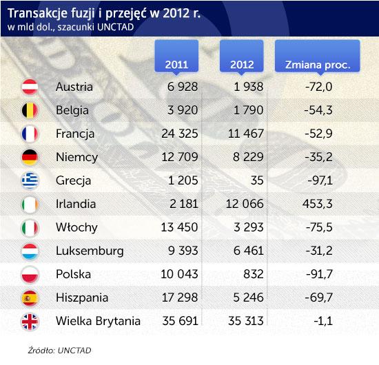 Transakcje-fuzji-i-przejęć-w-2012-r CC BY-SA by 401(K) 2013