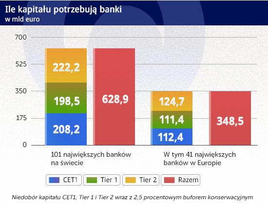 Banki mają więcej kapitału, ale wciąż potrzebują bilionów euro