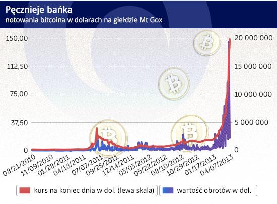 bitcoin de cupru)