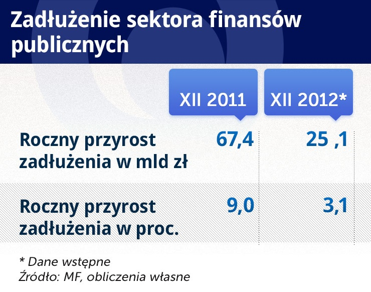 Problemem jest nie OFE, ale ponownie rosnący dług publiczny