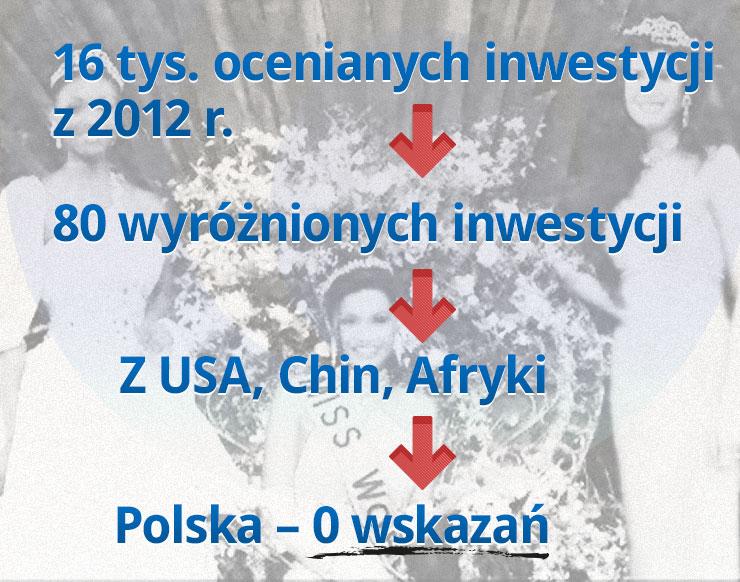 W wyborach Miss Inwestycji Polska wypadła blado