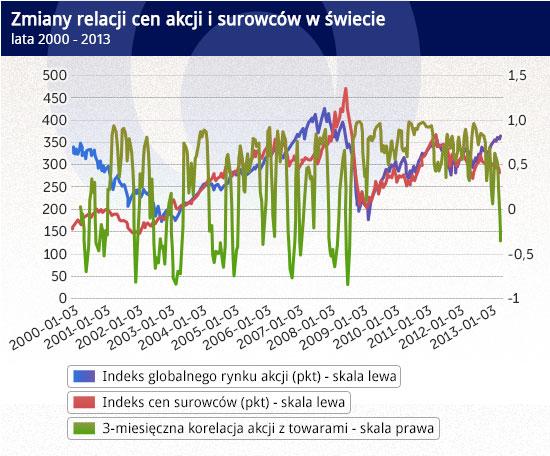 Marne efekty nie zniechęcają banków centralnych