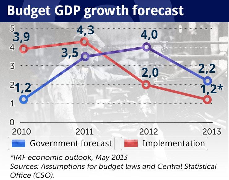Despite the budget gap, an amendment is uncertain