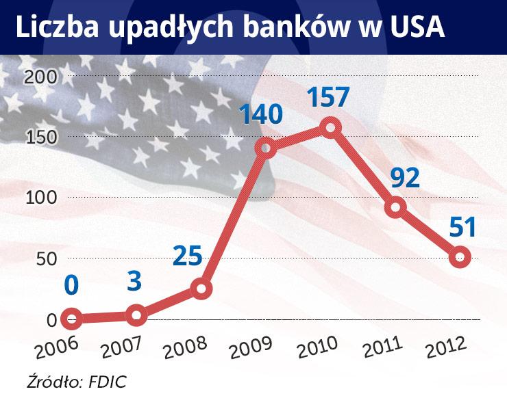 Banki w USA sprzątają po kryzysie