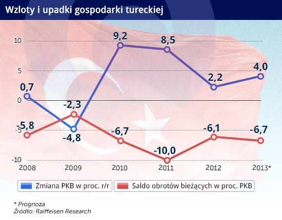 Gospodarka Turcji