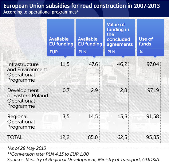 European-Union-subsidies-for-road-construction-in-2007-2013
