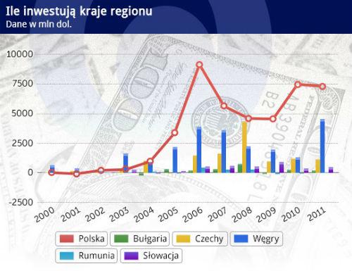 Polskie firmy obiecują inwestycje zagraniczne
