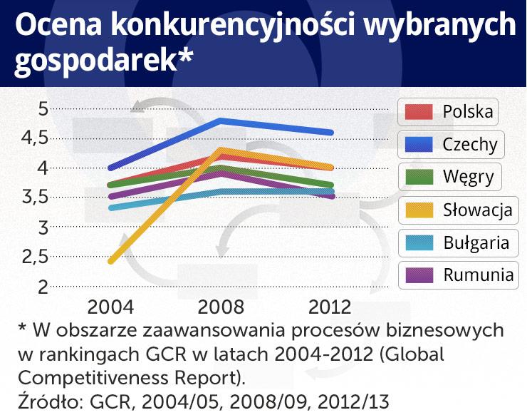 Jak z gospodarczego średniaka Polska może wejść na wyższy poziom