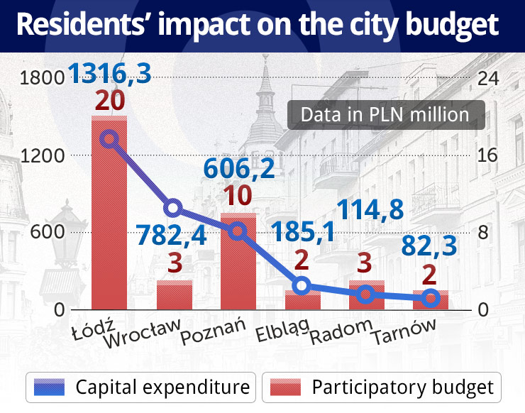 Participatory budgeting or pocket money for voters