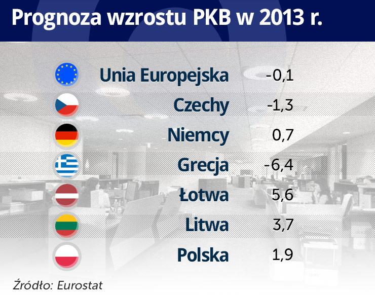 Europejskie budżety pod ciśnieniem złej koniunktury