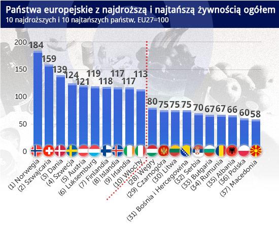 Państwa-europejskie-z-najdroższą-i-najtańszą-żywnością-ogółem CC by epSos.de