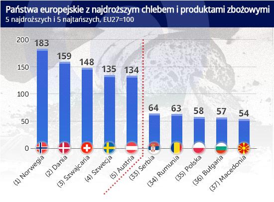 Państwa-europejskie-z-najdroższym-chlebem-i-produktami-zbożowymi CC by Moyan_Brenn