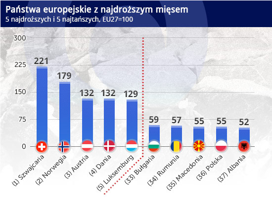 Państwa-europejskie-z-najdroższym-mięsem CC BY-NC by borkazoid