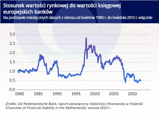 Vox banki Stosunek-wartości-rynkowej-do-wartości-księgowej
