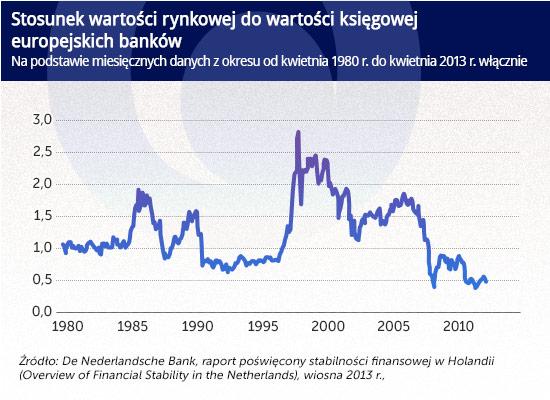 Bez zwiększenia kapitałów banków, Europie grozi marazm