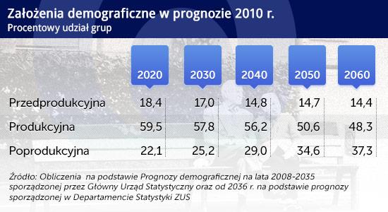 (infografika Darek Gąszczyk/CC BY-SA The Wedding Traveler)