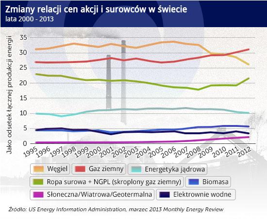Rosji coraz trudniej kręcić gazowym kurkiem i europejskim rynkiem