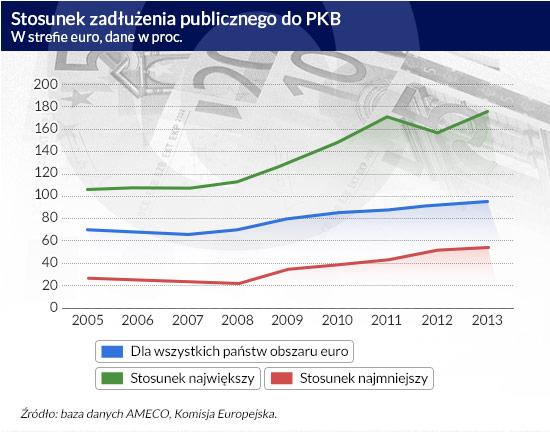 Stosunek-zadłużenia-publicznego-do-PKB CC by Images_of_Money