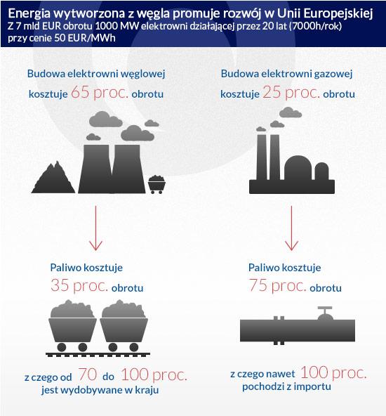 Energia-wytworzona-z-węgla-promuje-rozwój-w-Unii-Europejskiej
